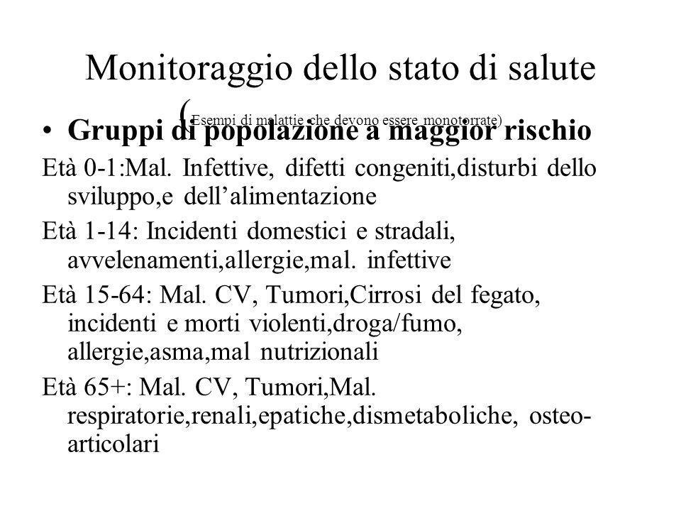 Monitoraggio dello stato di salute (Esempi di malattie che devono essere monotorrate)
