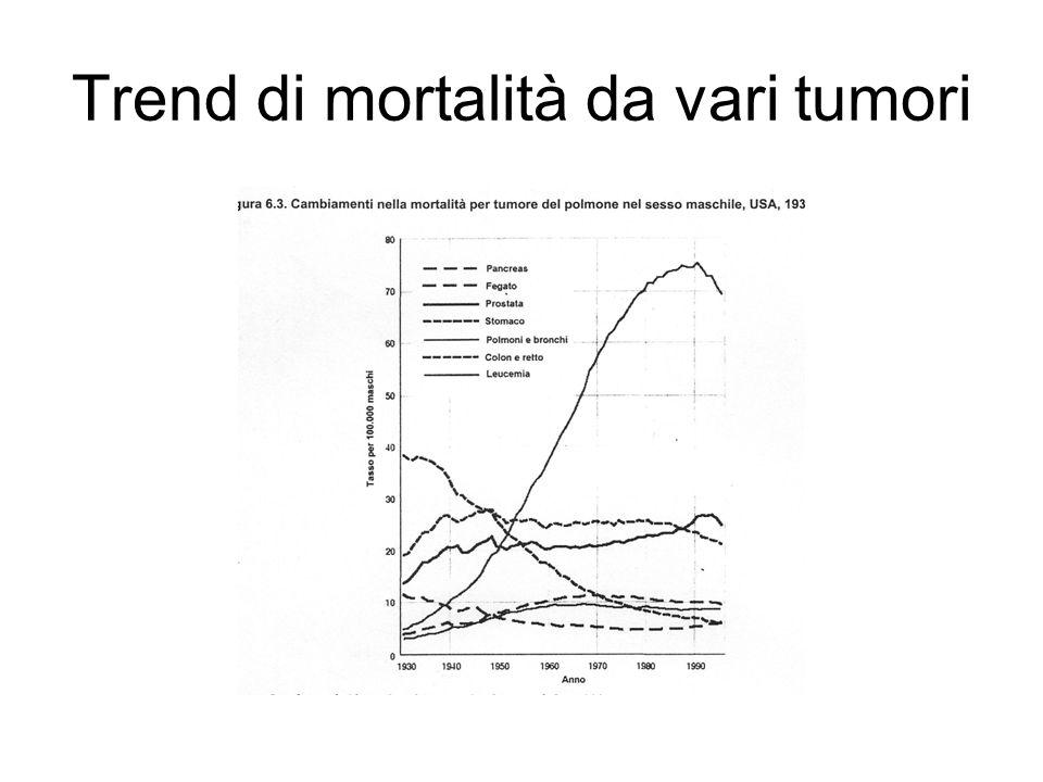 Trend di mortalità da vari tumori