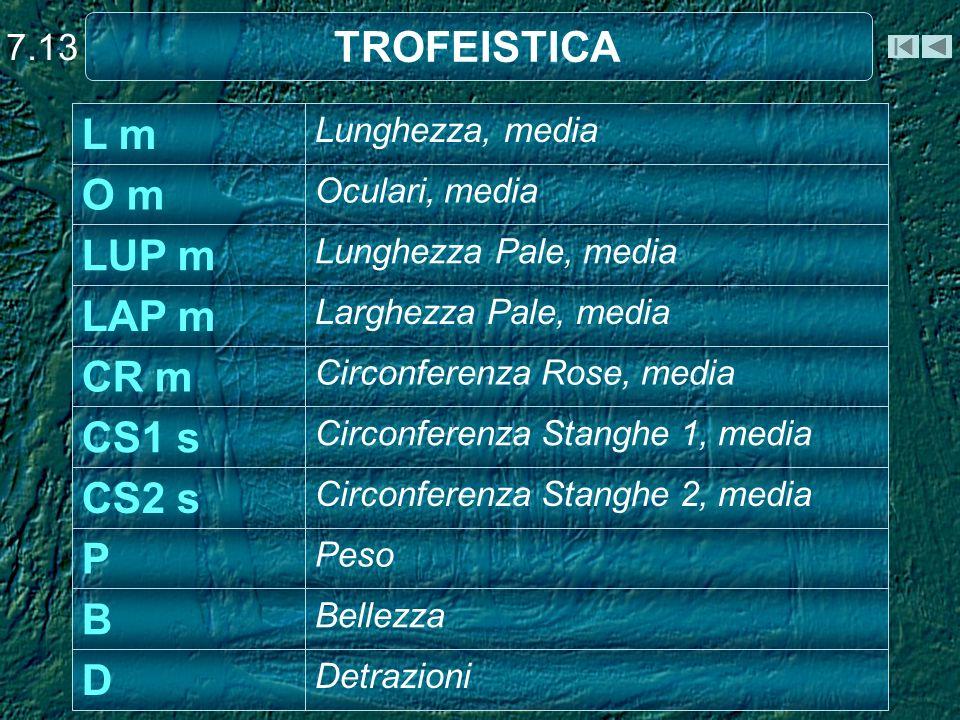 TROFEISTICA L m O m LUP m LAP m CR m CS1 s CS2 s P B D 7.13