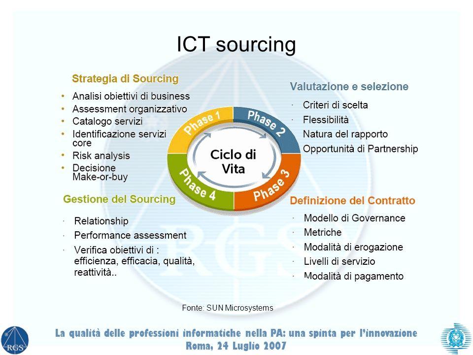 ICT sourcing Fonte: SUN Microsystems. La qualità delle professioni informatiche nella PA: una spinta per l'innovazione.