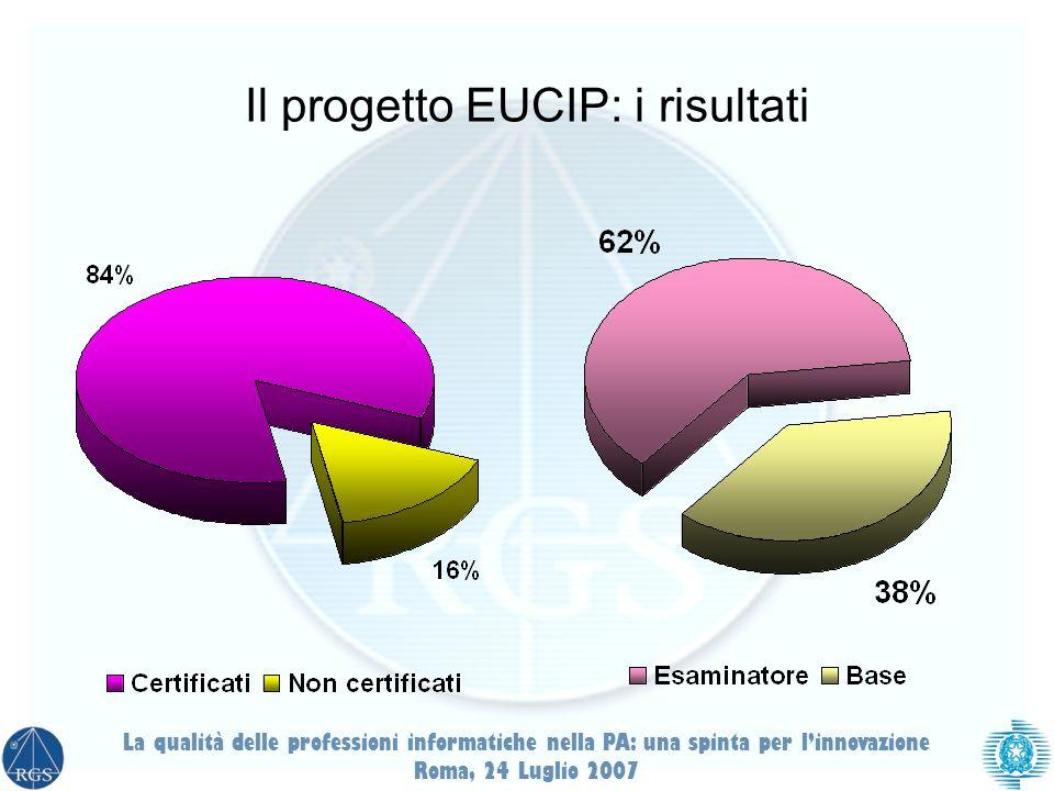 Il progetto EUCIP: i risultati