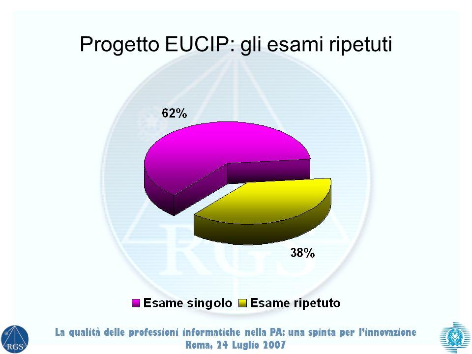 Progetto EUCIP: gli esami ripetuti