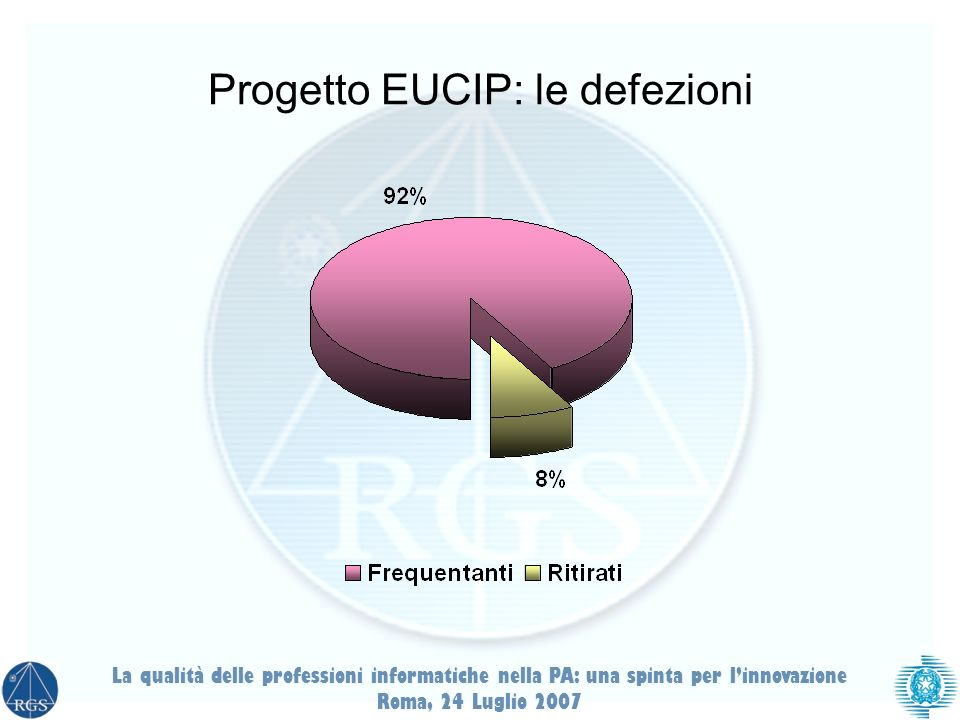 Progetto EUCIP: le defezioni