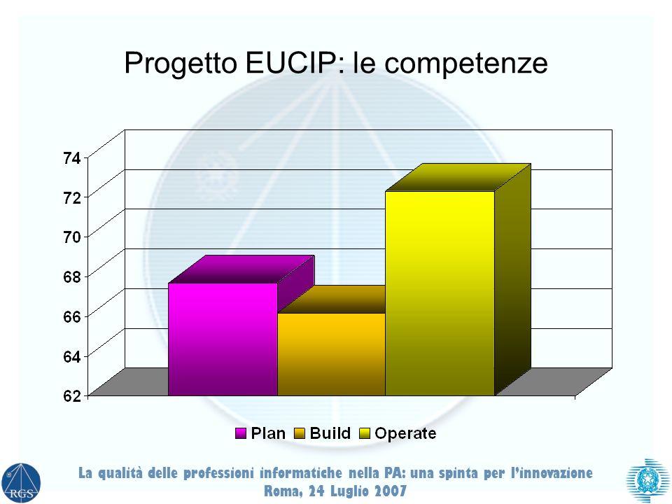 Progetto EUCIP: le competenze