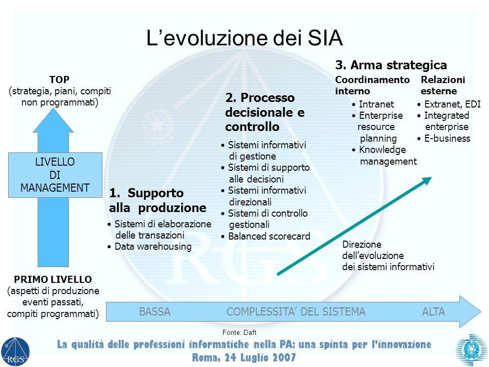 L'evoluzione dei SIA 3. Arma strategica