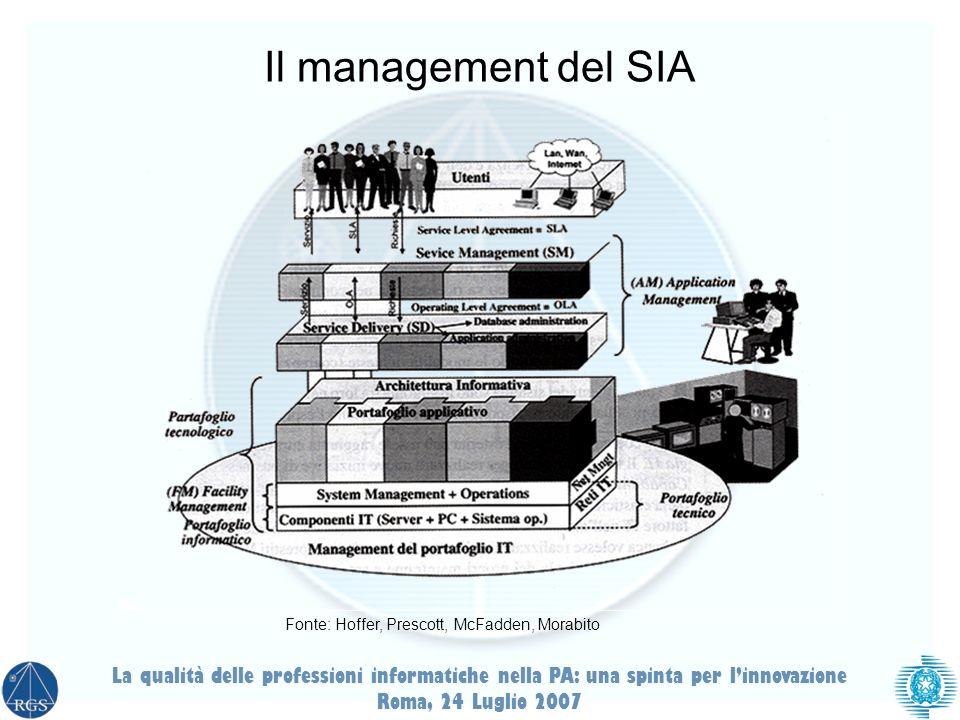 Il management del SIA Fonte: Hoffer, Prescott, McFadden, Morabito. La qualità delle professioni informatiche nella PA: una spinta per l'innovazione.