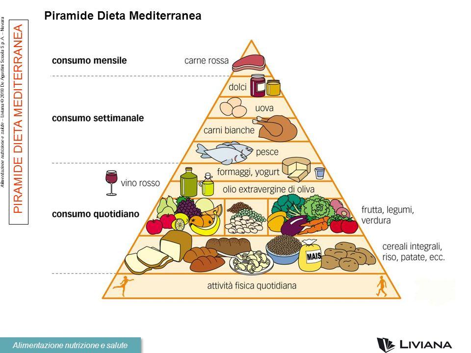Piramide Dieta Mediterranea