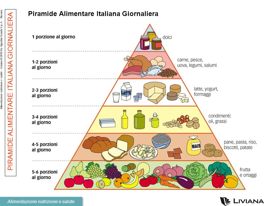 Piramide Alimentare Italiana Giornaliera