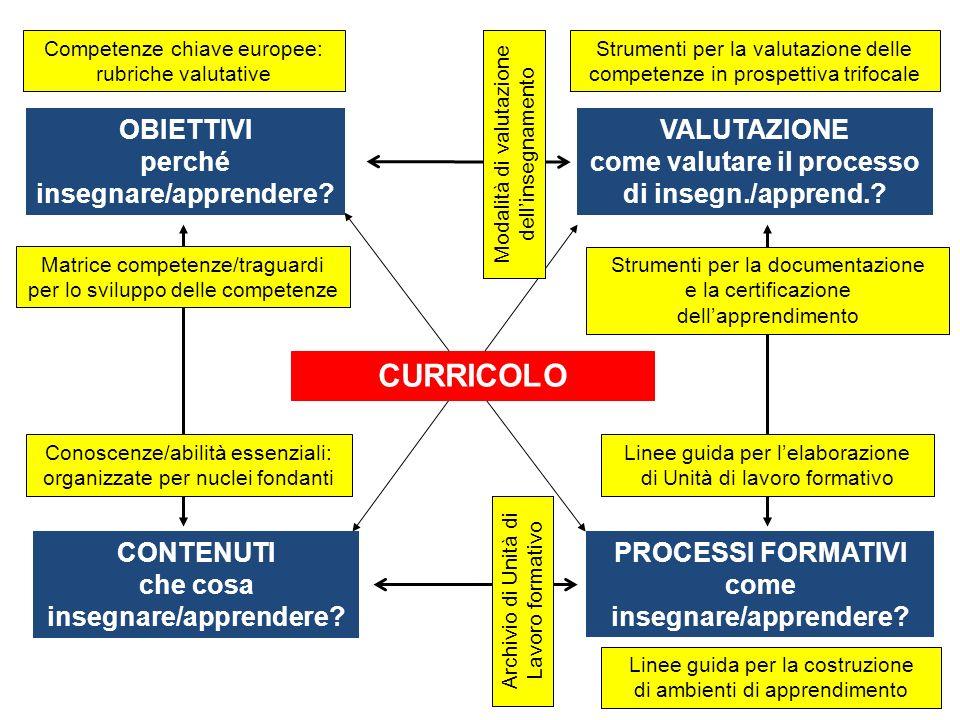 CURRICOLO OBIETTIVI perché insegnare/apprendere VALUTAZIONE