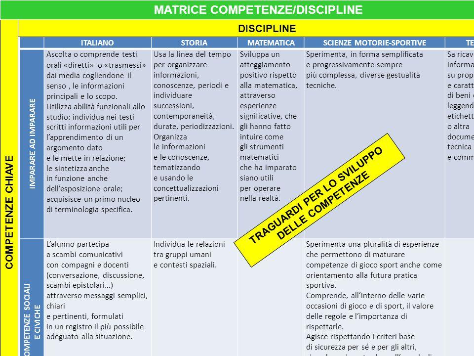 MATRICE COMPETENZE/DISCIPLINE