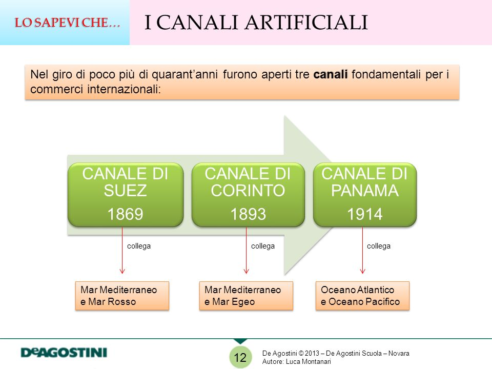 I CANALI ARTIFICIALI CANALE DI SUEZ 1869 CANALE DI CORINTO 1893