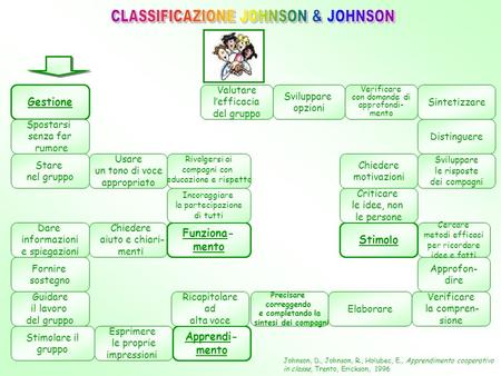 CLASSIFICAZIONE JOHNSON & JOHNSON