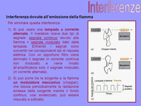Interferenze Interferenza dovute all'emissione della fiamma