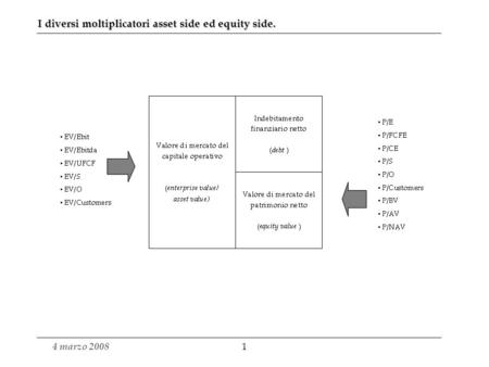 I diversi moltiplicatori asset side ed equity side.