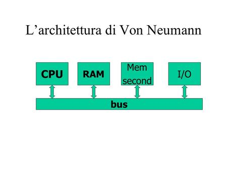 Larchitettura di Von Neumann CPU RAM Mem second I/O bus.