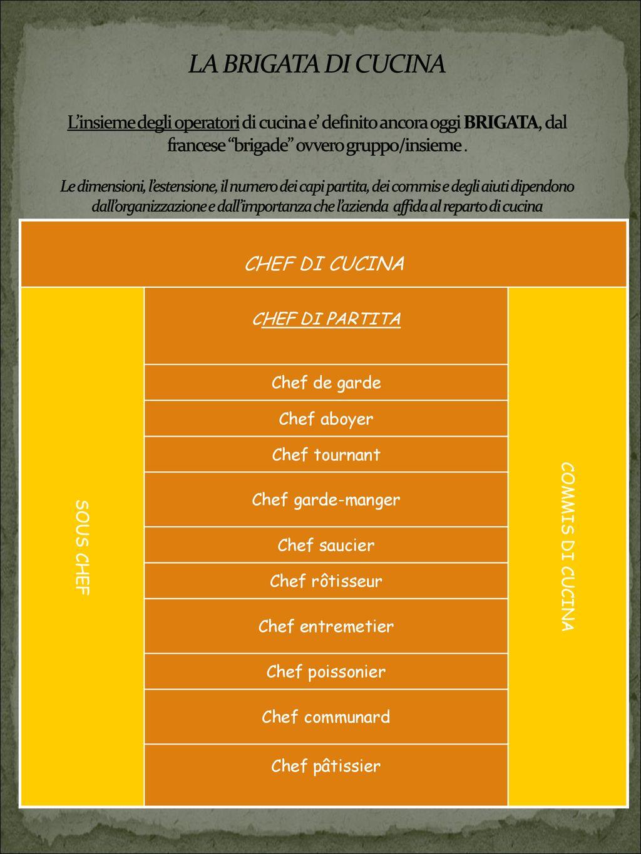 La Brigata Di Cucina L Insieme Degli Operatori Di Cucina E Definito Ancora Oggi Brigata Dal Francese Brigade Ovvero Gruppo Insieme Le Dimensioni Ppt Scaricare