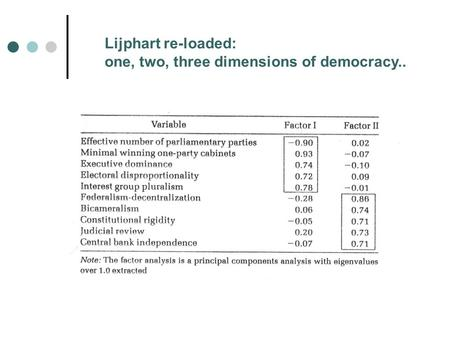 Lijphart re-loaded: one, two, three dimensions of democracy..