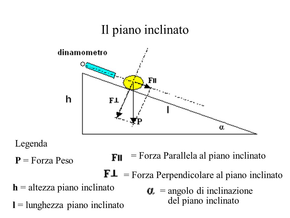 1° Maggio - Festa del Lavoro Il+piano+inclinato+Legenda+%3D+Forza+Parallela+al+piano+inclinato