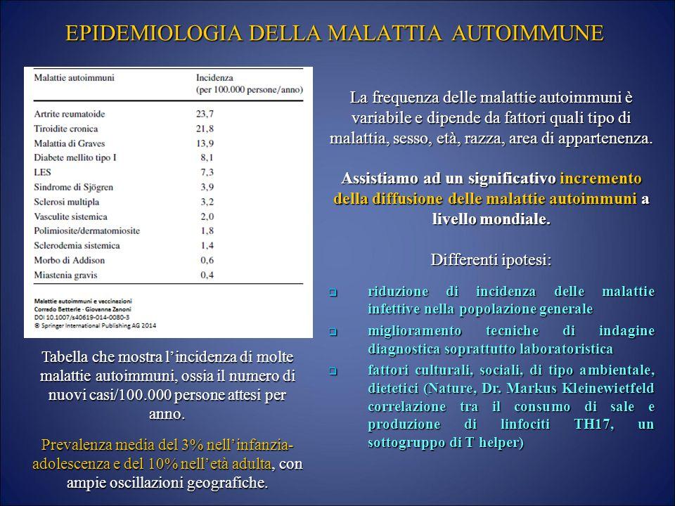 Sospetto Clinico di Malattia Autoimmune: - ppt scaricare