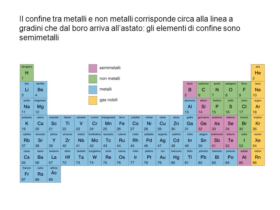 Il sistema periodico la classificazione degli elementi par 1 pag ppt scaricare - Tavola periodica metalli non metalli ...