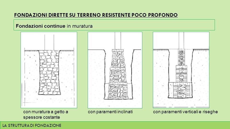Fondazioni Per Edifici In Muratura.La Struttura Di Fondazione Ppt Scaricare