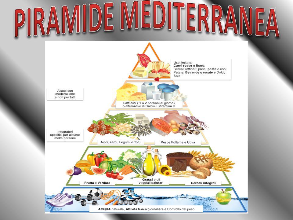 la piramide alimentare - ppt scaricare