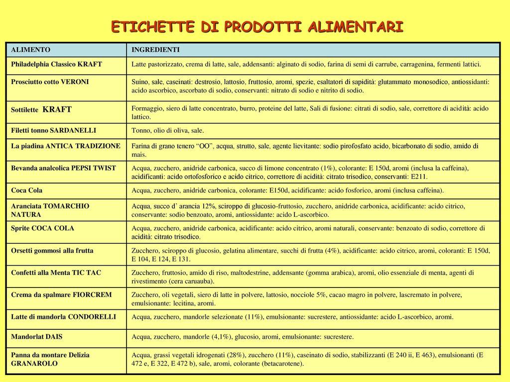 Acido Citrico Dosi Alimentari prof.ssa anna maria lo bue - ppt scaricare
