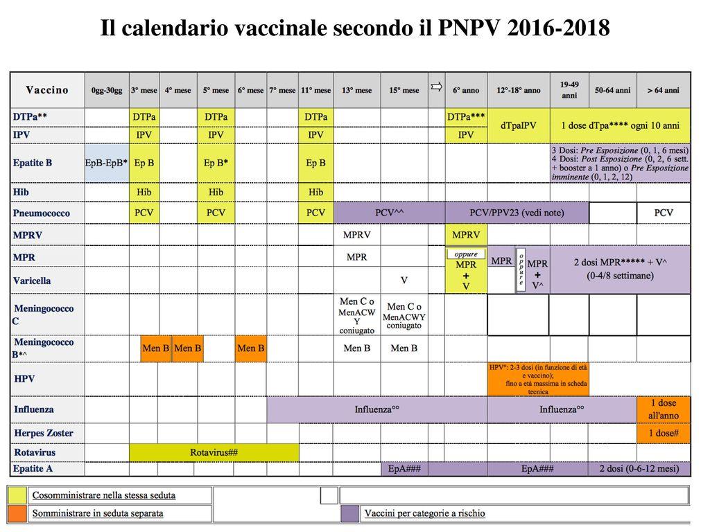 Calendario Vaccinale Italia.Vaccinazioni Ppt Scaricare