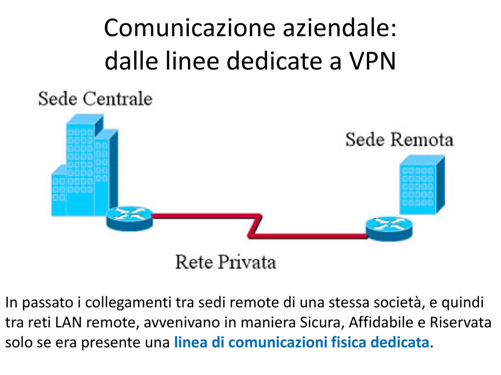 Schema Cablaggio Lan : Virtual private network: protocolli e sicurezza ppt scaricare