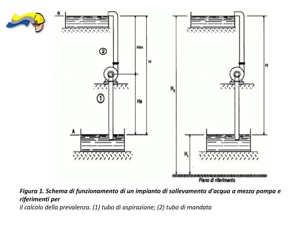 Schema Elettrico Hm : Luso delle pompe negli interventi di protezione civile pompe