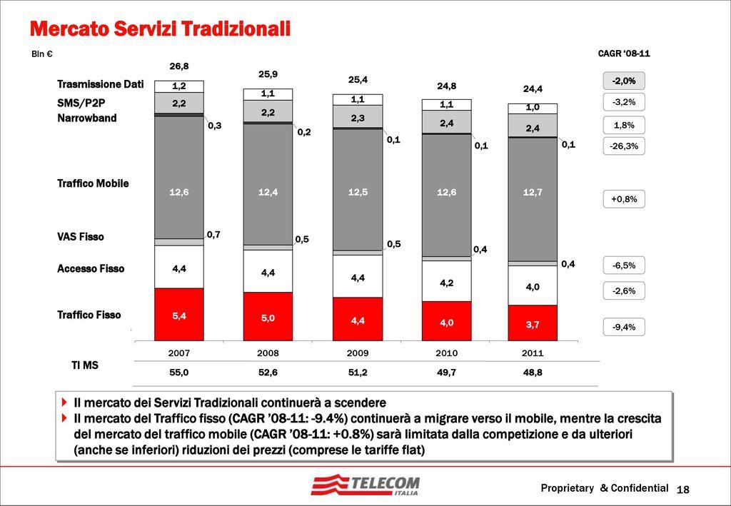 Agenda scenario industry tlc evoluzione mercato italia for Disattivazione servizi vas tim