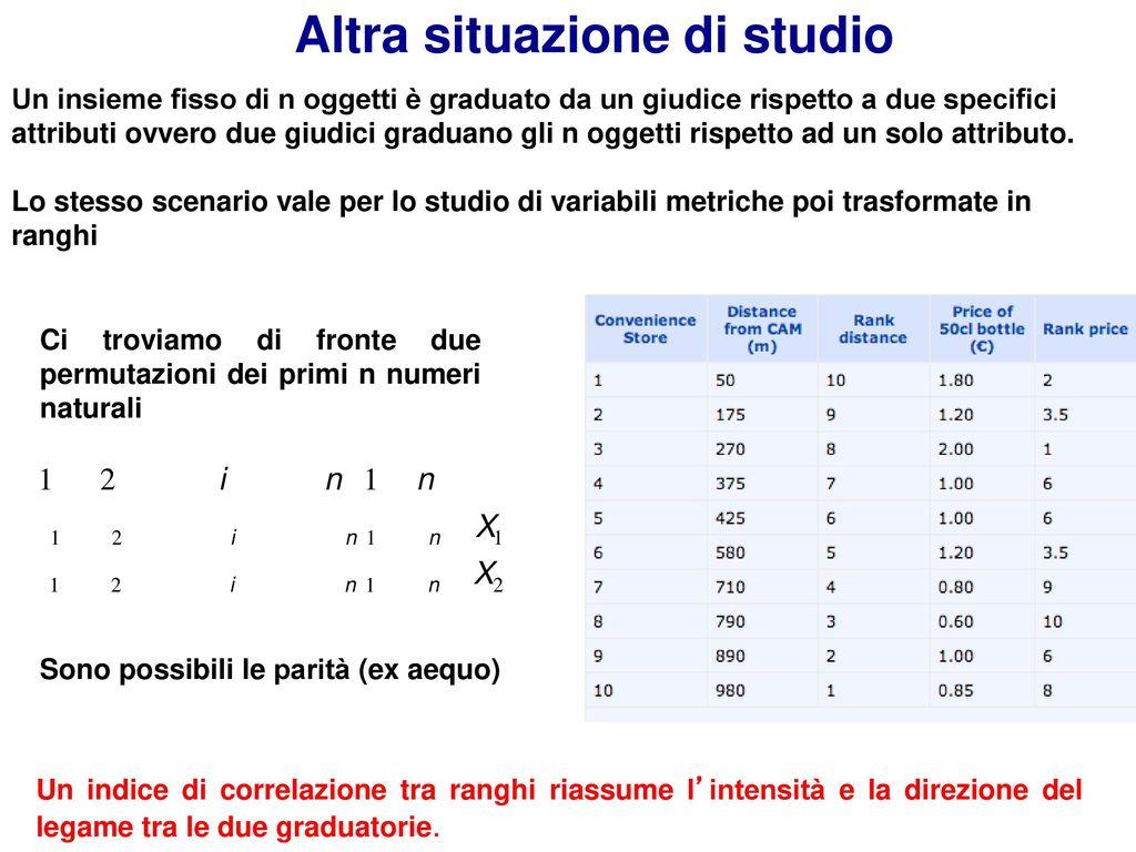 Scale di misurazione la scala una utile for Studio di funzione a due variabili