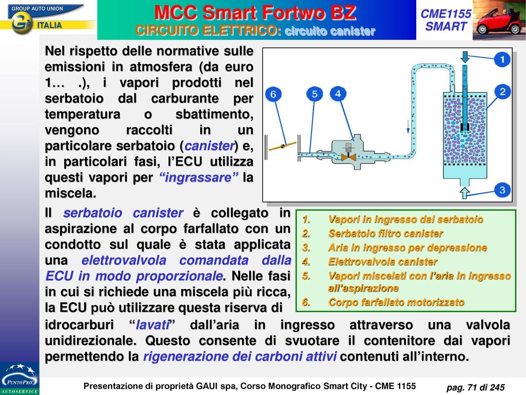 Schema Elettrico City 250 : Mcc smart city fortwo 450 corso cme 1155 smart city ppt scaricare