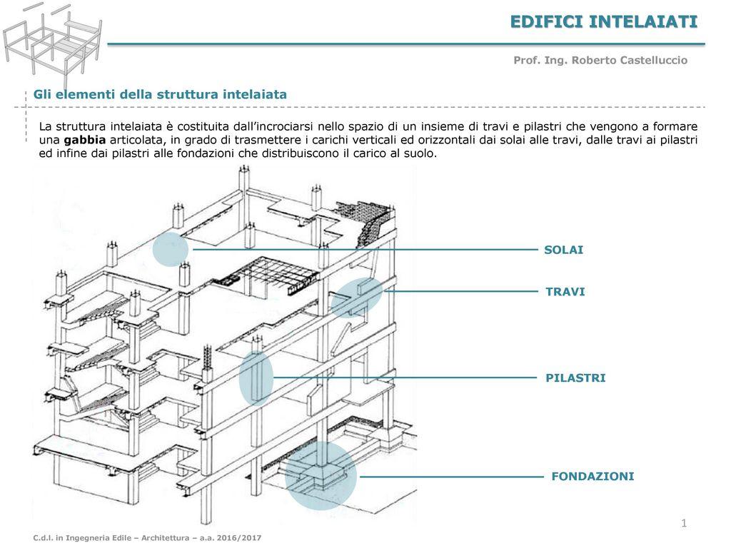 Struttura Di Un Solaio edifici intelaiati gli elementi della struttura intelaiata
