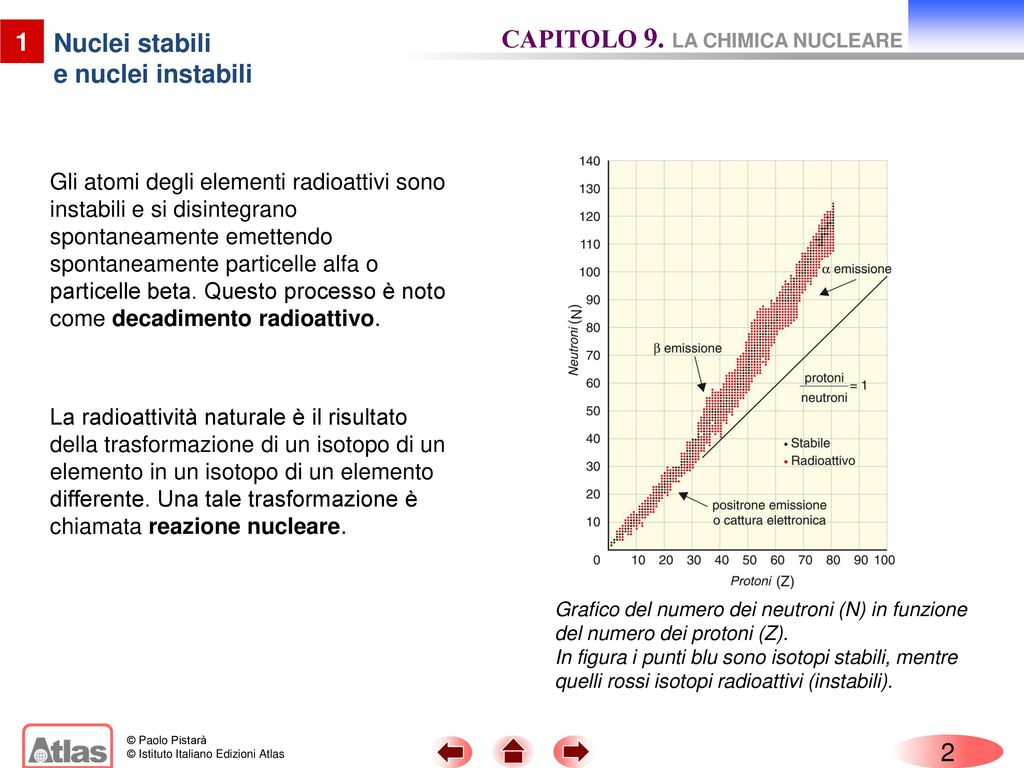 chimica nucleare datazione di carbonio