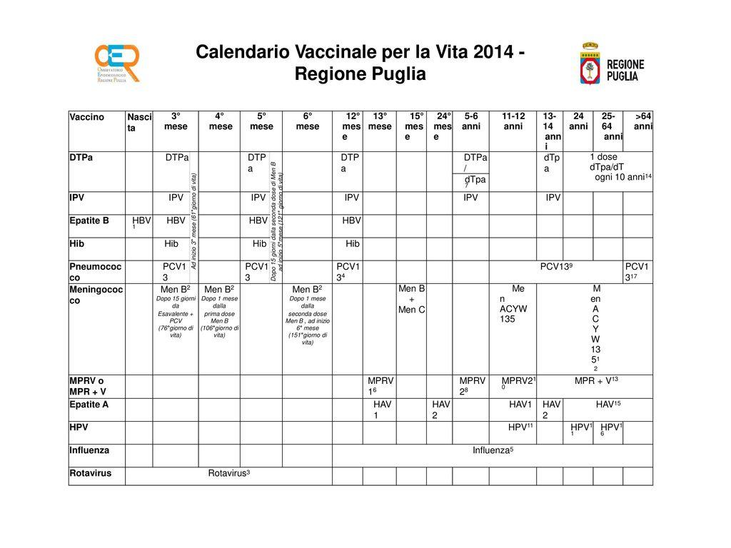 Calendario Per La Vita.Calendario Vaccinale Per La Vita Regione Puglia Ppt Scaricare