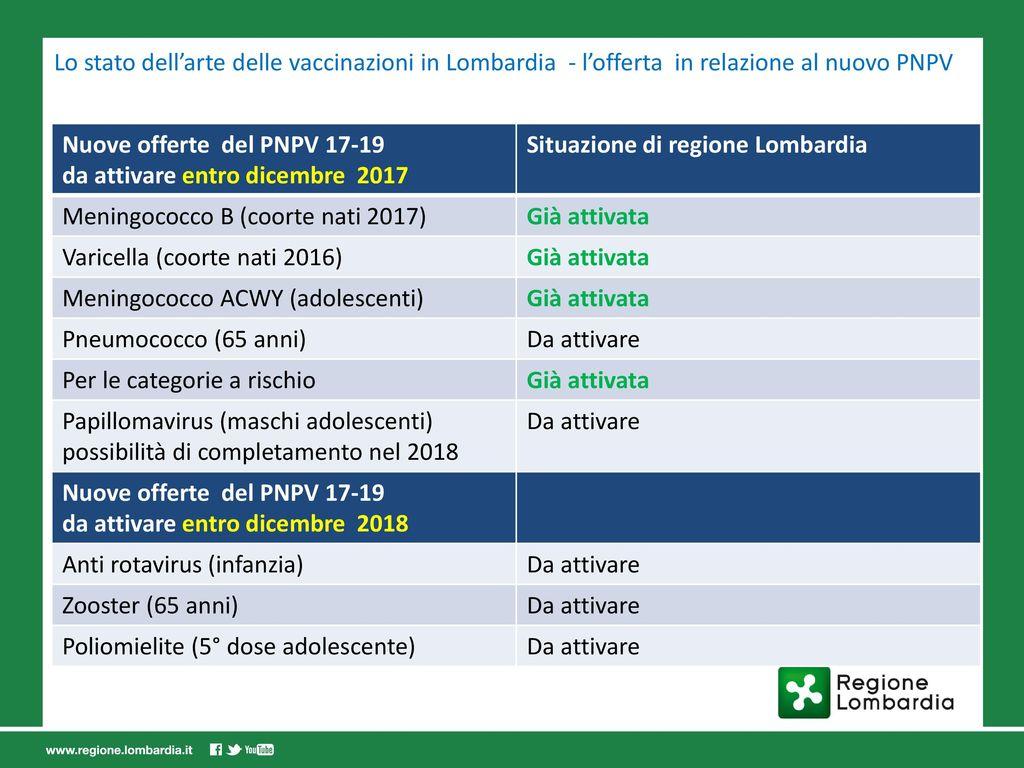 Calendario Vaccinazioni Lombardia.Maria Gramegna U O Prevenzione Dg Welfare Regione