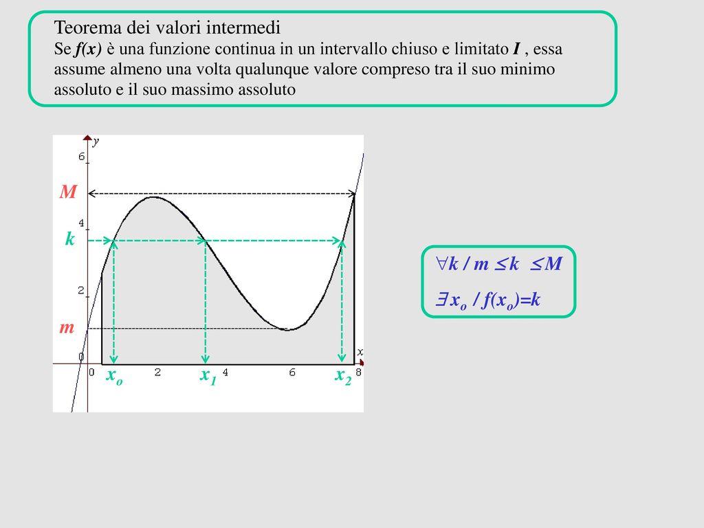 Teorema Dei Valori Intermedi.Funzioni Continue Su Intervalli Ppt Scaricare