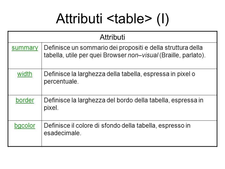 Immagine sfondo cella tabella html