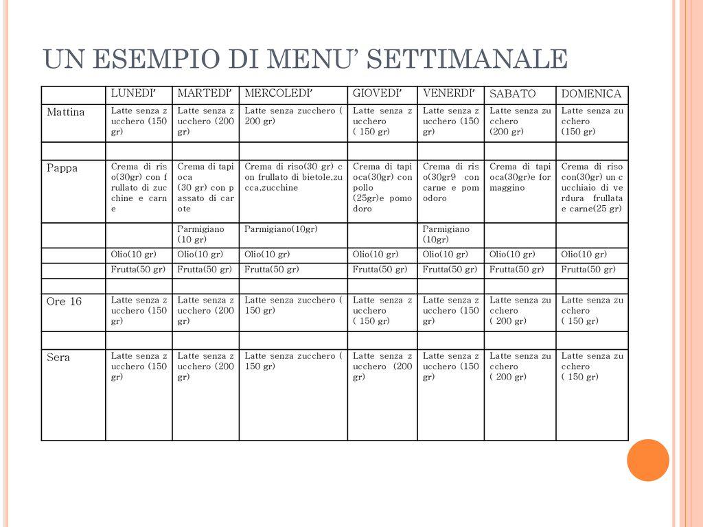 Menu Settimanale Sano Ed Economico la dieta mediterranea e lo svezzamento - ppt scaricare