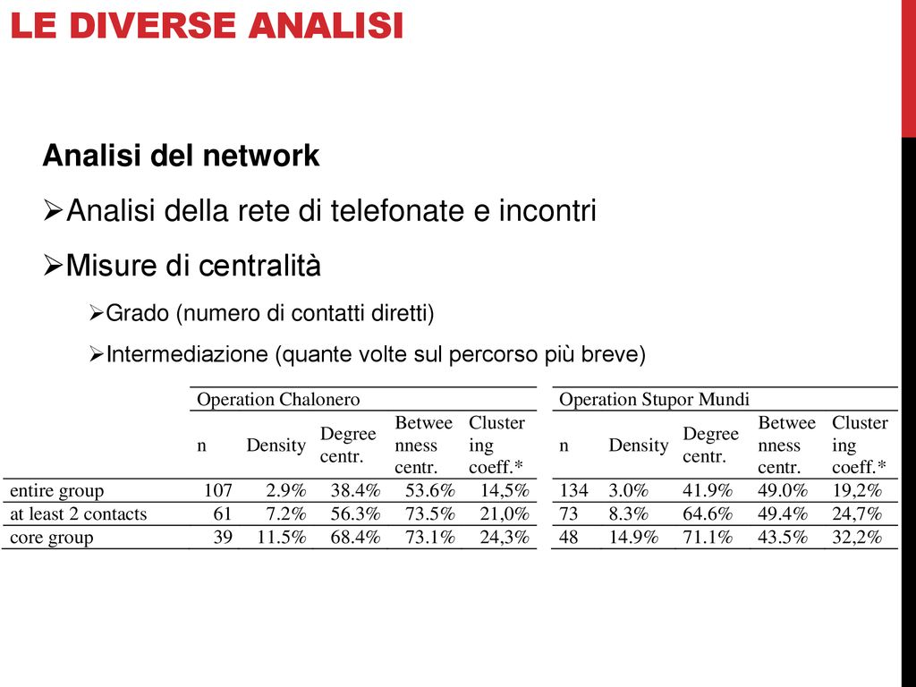 Analisi dei social network di una rete di incontri online