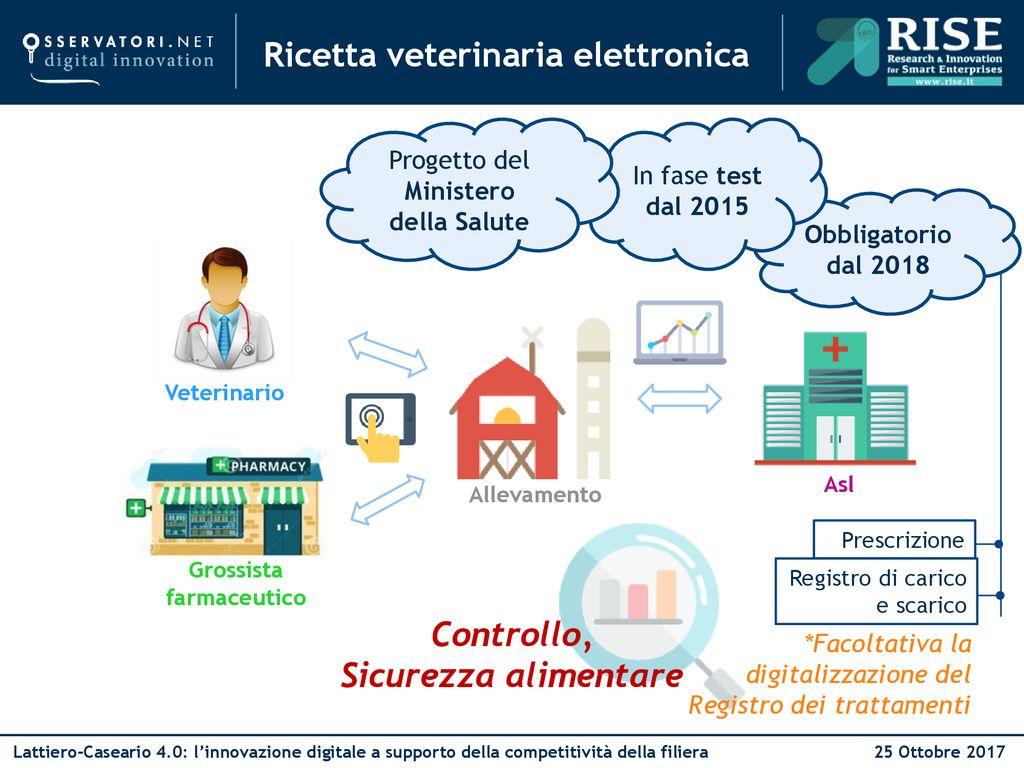 Ricetta Elettronica Veterinaria Grossisti.Ricetta Veterinaria Elettronica Ppt Scaricare