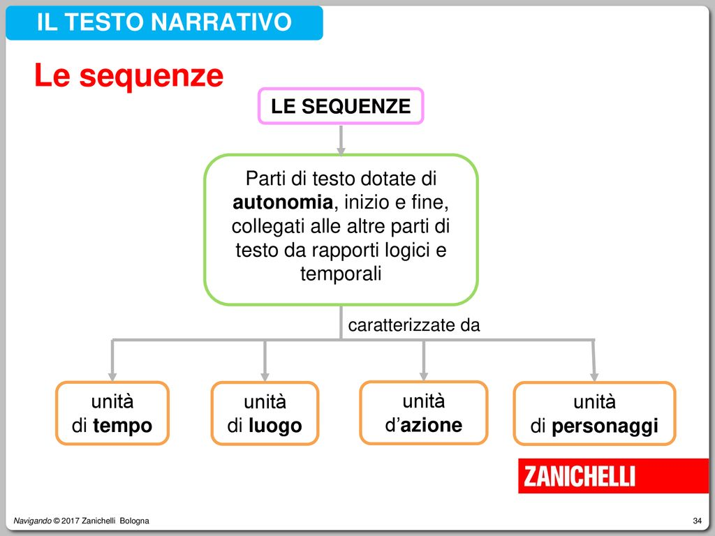 Le sequenze IL TESTO NARRATIVO LE SEQUENZE unità di tempo