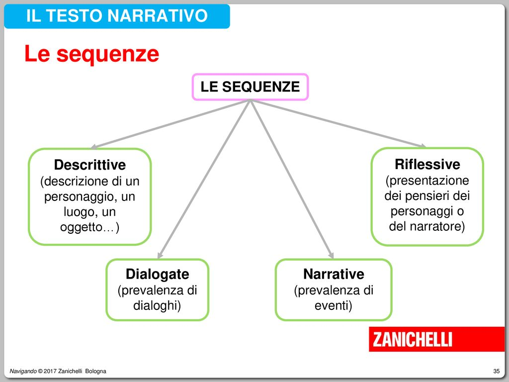 Le sequenze IL TESTO NARRATIVO LE SEQUENZE Descrittive Dialogate