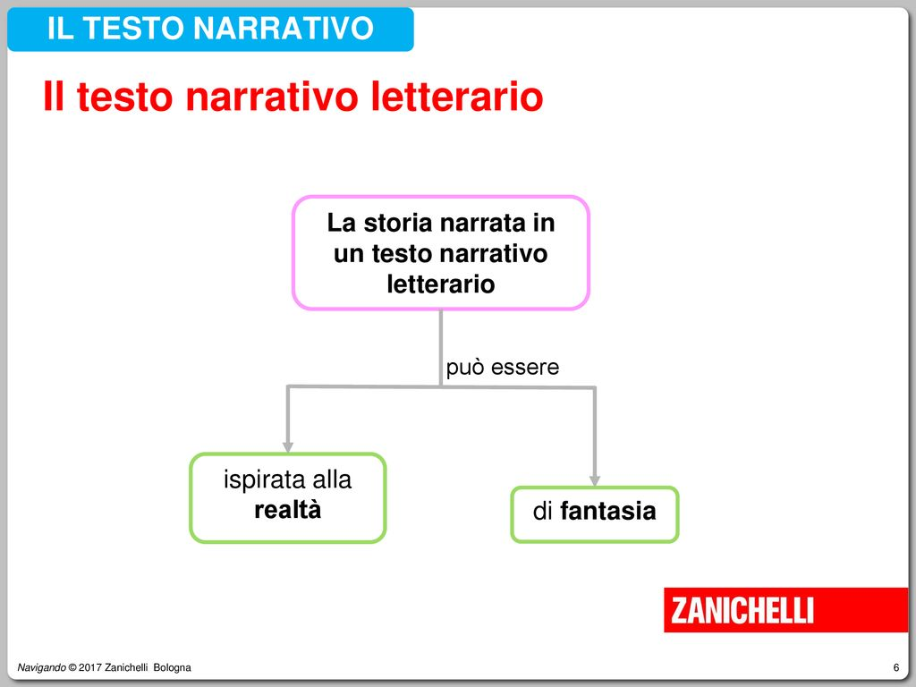 La storia narrata in un testo narrativo letterario