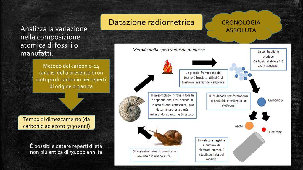 Come sono le datazione relative e radiometriche diverse
