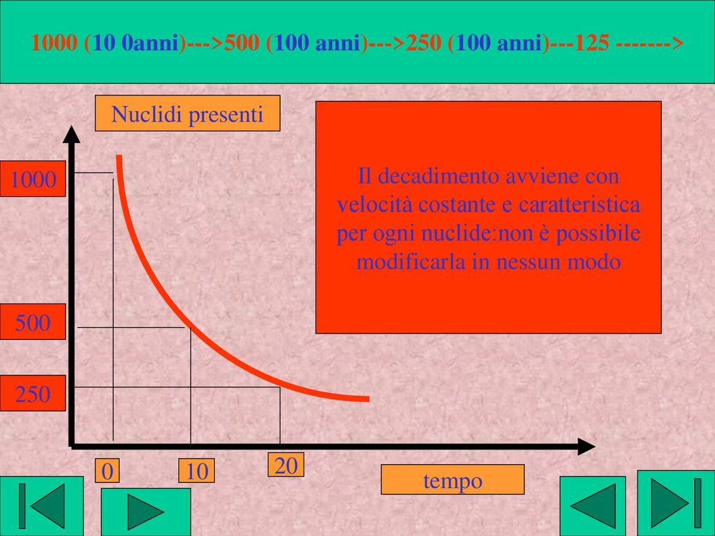 è carbonio datazione 100 accurata