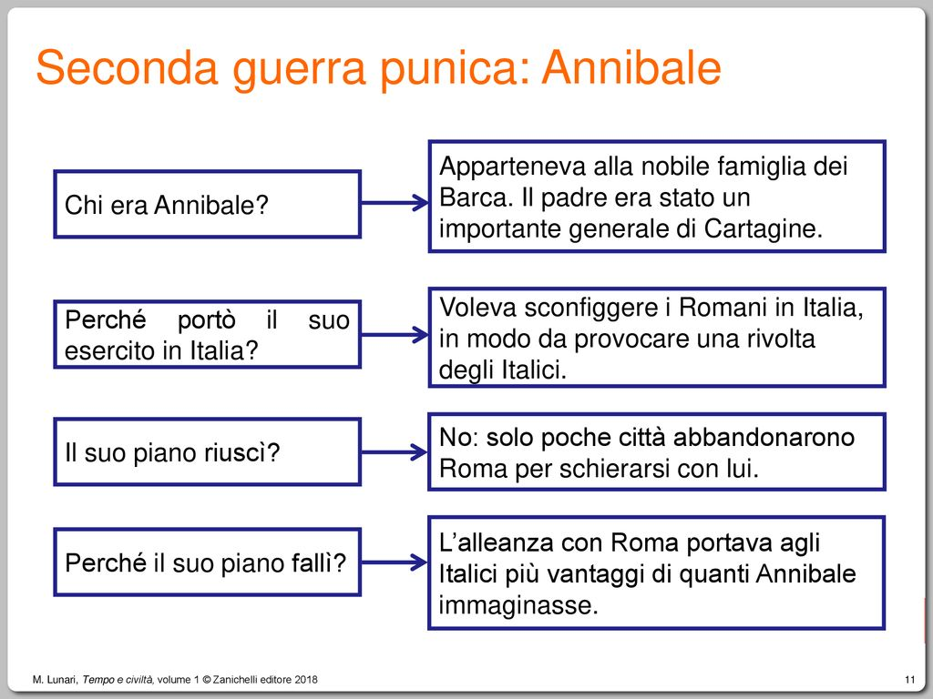Seconda guerra punica: Annibale