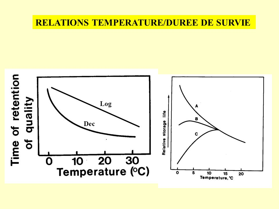 RELATIONS TEMPERATURE/DUREE DE SURVIE