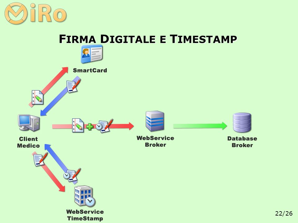 FIRMA DIGITALE E TIMESTAMP